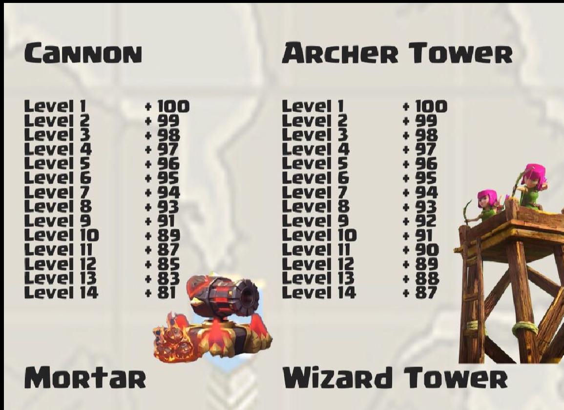 تاثير اپگريد Cannon و Archer Tower